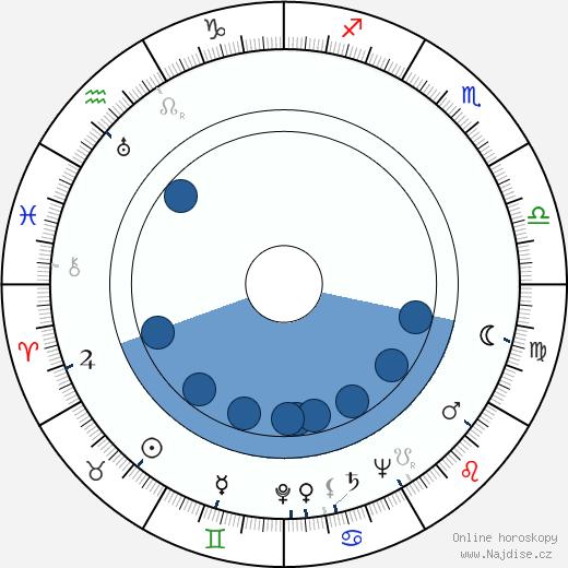 František Hanus wikipedie, horoscope, astrology, instagram