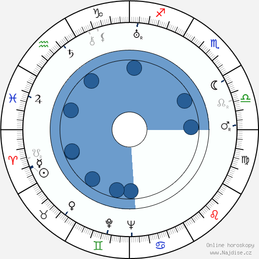 František Krištof-Veselý wikipedie, horoscope, astrology, instagram