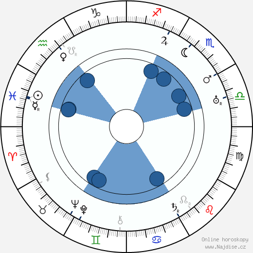 František Langer wikipedie, horoscope, astrology, instagram
