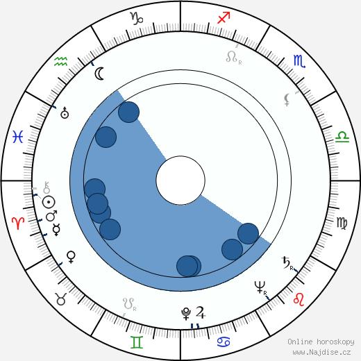 František Miroslav Doubrava wikipedie, horoscope, astrology, instagram
