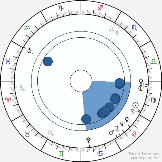 František Miška wikipedie, horoscope, astrology, instagram