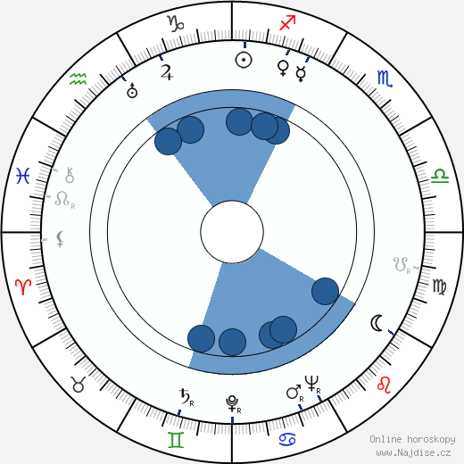 František Škapa wikipedie, horoscope, astrology, instagram