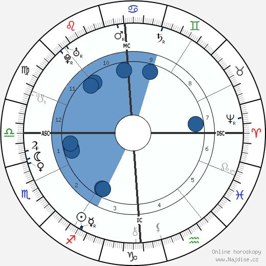 František Štěpán Lotrinský wikipedie, horoscope, astrology, instagram