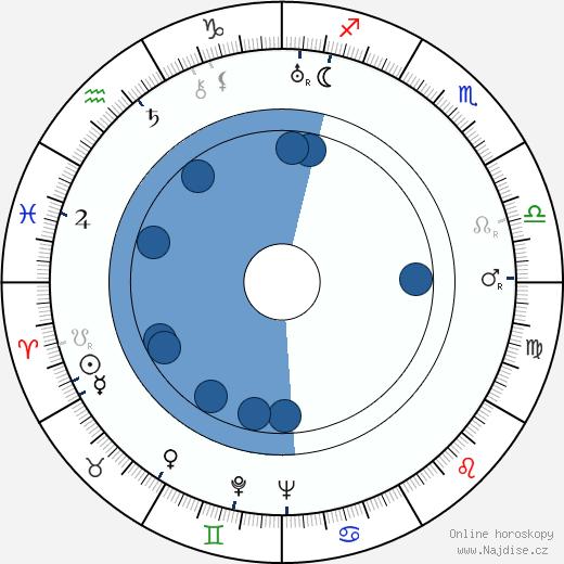 František Suk wikipedie, horoscope, astrology, instagram