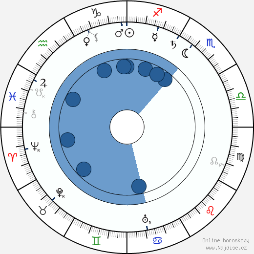 František Xaver Šalda wikipedie, horoscope, astrology, instagram