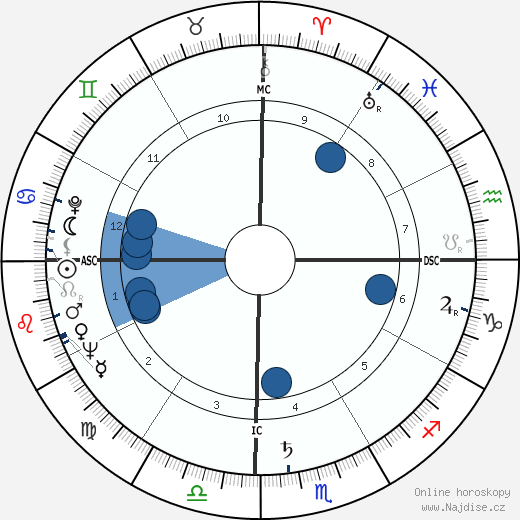 Frantz Fanon wikipedie, horoscope, astrology, instagram