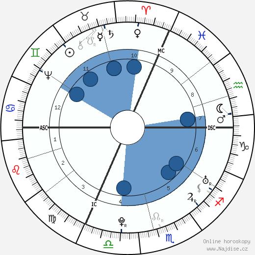Franz Anton Mesmer wikipedie, horoscope, astrology, instagram