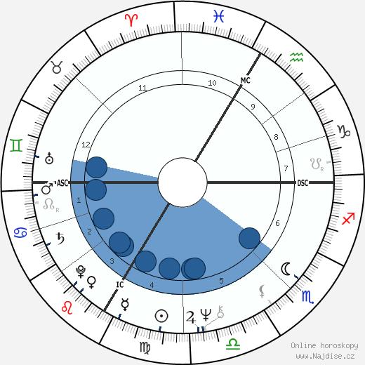 Franz Beckenbauer wikipedie, horoscope, astrology, instagram