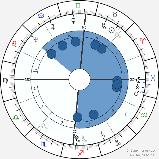 Franz Carl Achard wikipedie, horoscope, astrology, instagram