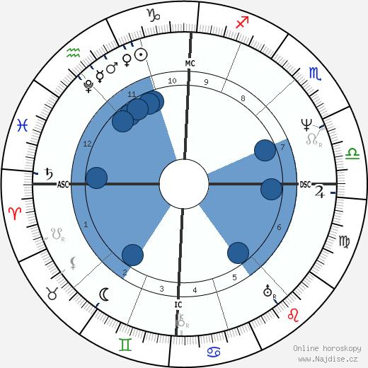 Franz Grillparzer wikipedie, horoscope, astrology, instagram