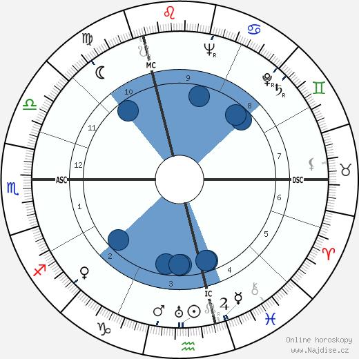 Franz Hack wikipedie, horoscope, astrology, instagram