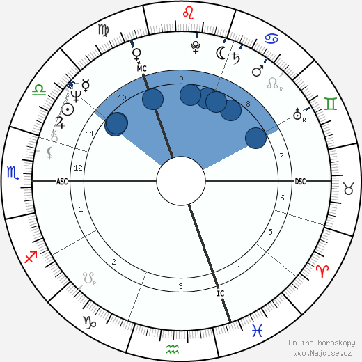 Franz-Josef Kemper wikipedie, horoscope, astrology, instagram