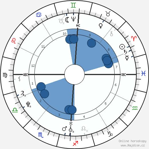 Franz Joseph Haydn wikipedie, horoscope, astrology, instagram