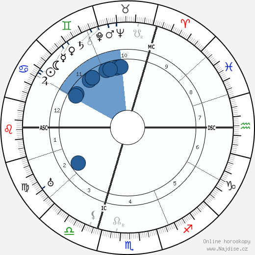 Franz Kafka wikipedie, horoscope, astrology, instagram