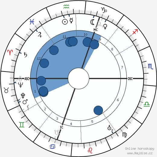 Franz Marc wikipedie, horoscope, astrology, instagram