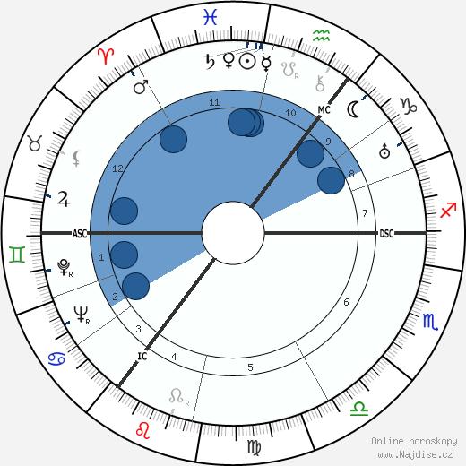 Franz Rademacher wikipedie, horoscope, astrology, instagram