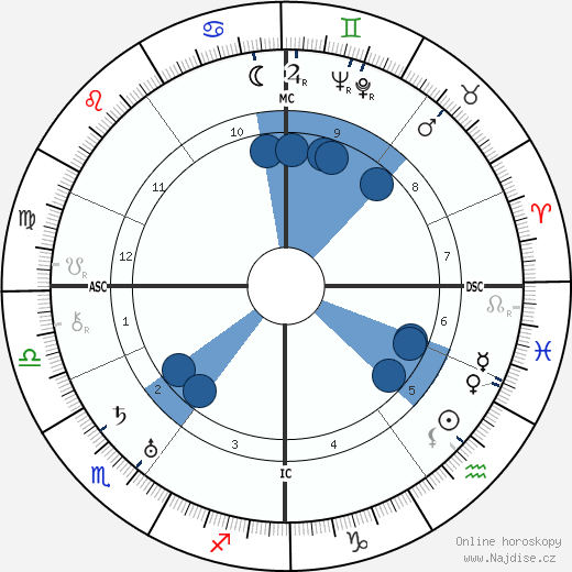 Franz Radziwill wikipedie, horoscope, astrology, instagram