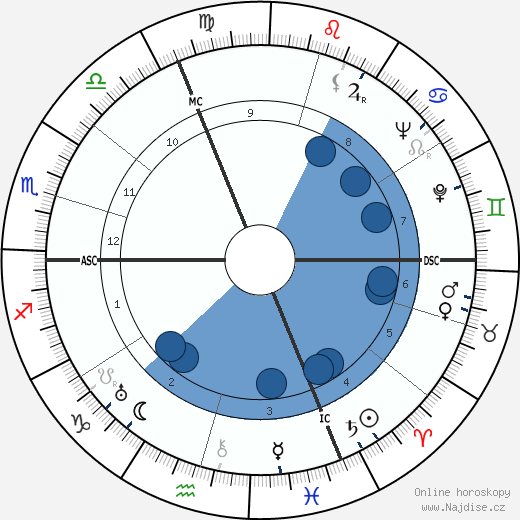 Franz Stangl wikipedie, horoscope, astrology, instagram