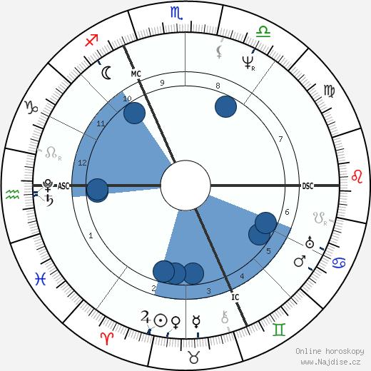 Franz Xaver Schnyder von Wartensee wikipedie, horoscope, astrology, instagram