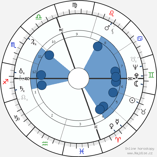 Fred Astaire wikipedie, horoscope, astrology, instagram