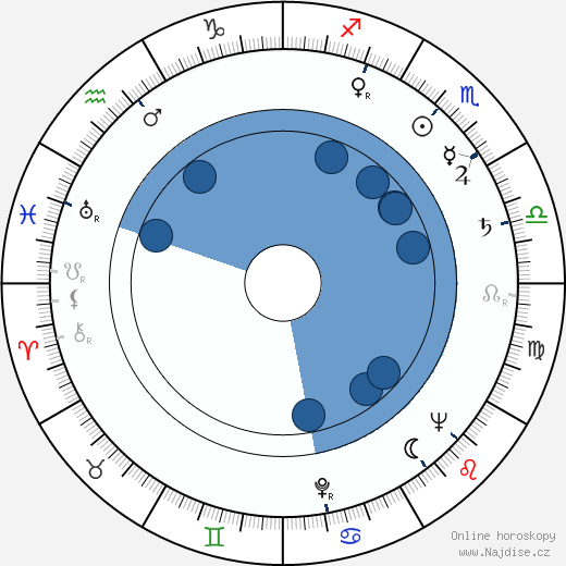 Fred J. Koenekamp wikipedie, horoscope, astrology, instagram