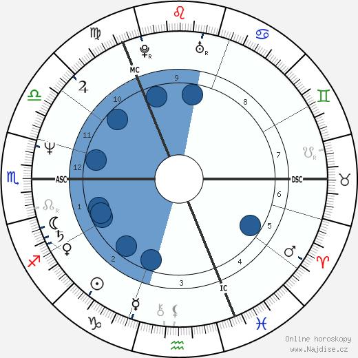 Fred MacAulay wikipedie, horoscope, astrology, instagram