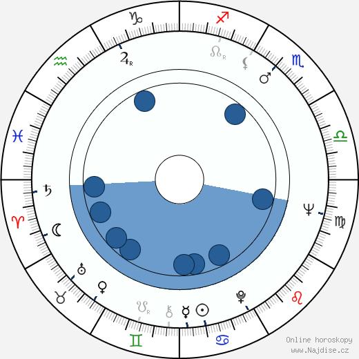 Fred Negendanck wikipedie, horoscope, astrology, instagram