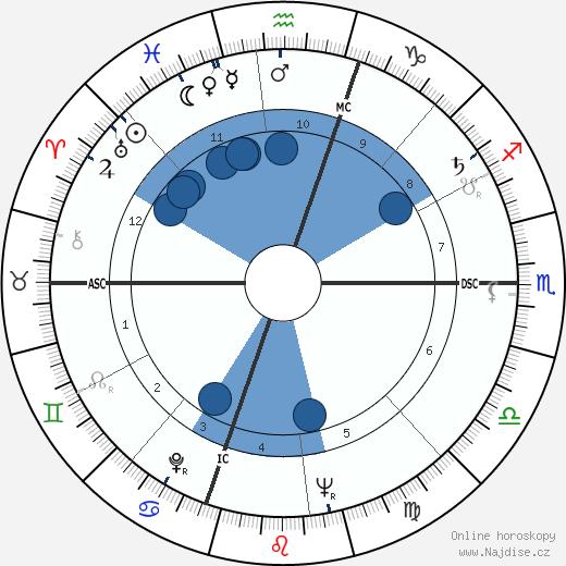 Fred Rogers wikipedie, horoscope, astrology, instagram