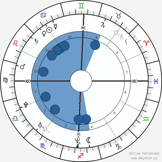 Fred Savage wikipedie, horoscope, astrology, instagram