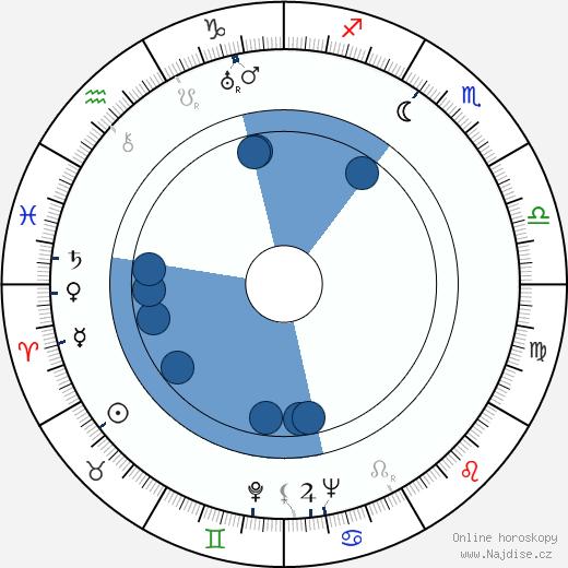 Fred Zinnemann wikipedie, horoscope, astrology, instagram