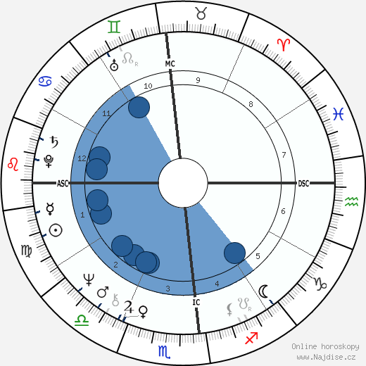 Freddie Mercury wikipedie, horoscope, astrology, instagram