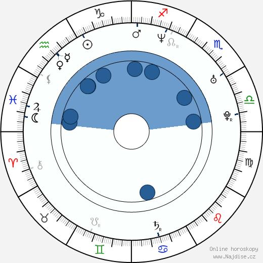 Freddy Rodríguez wikipedie, horoscope, astrology, instagram