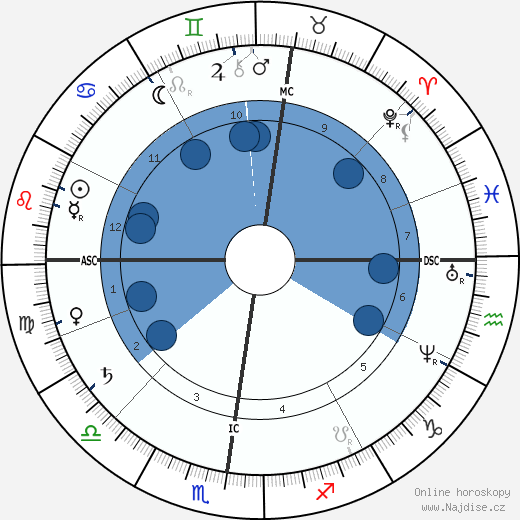 Frederic-Auguste Bartholdi wikipedie, horoscope, astrology, instagram