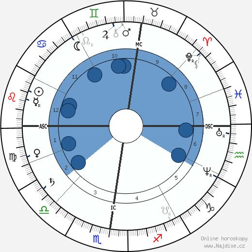 Frederic-Auguste Bartholdi wikipedie, horoscope, astrology, instagram