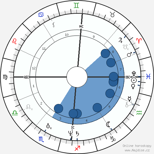 Frédéric Chopin wikipedie, horoscope, astrology, instagram