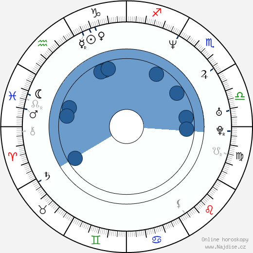 Frederic Daerden wikipedie, horoscope, astrology, instagram