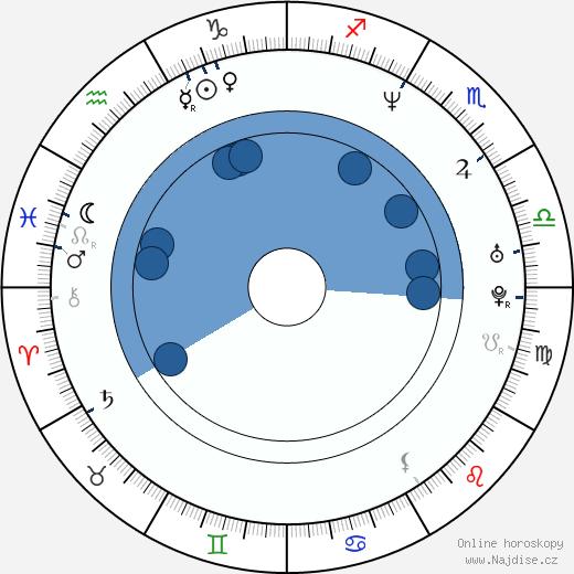 Frederic Daerden wikipedie, horoscope, astrology, instagram