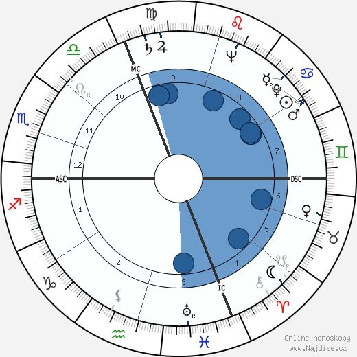 Frédéric Dard wikipedie, horoscope, astrology, instagram