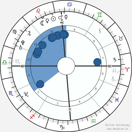 Frédéric Diefenthal wikipedie, horoscope, astrology, instagram