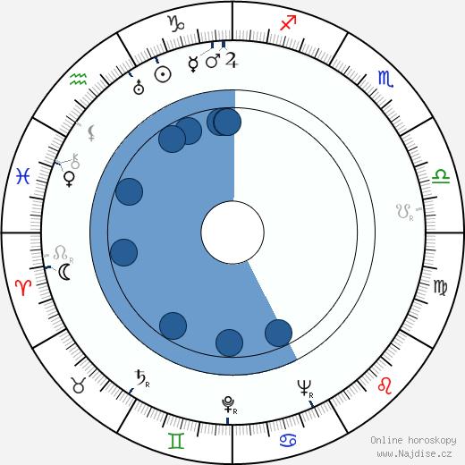 Frédéric Dumas wikipedie, horoscope, astrology, instagram