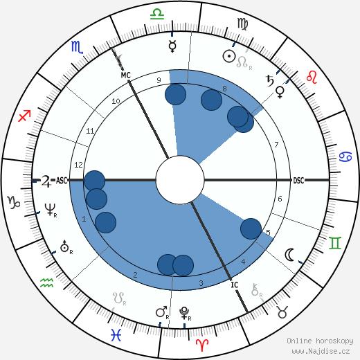 Frédéric Mistral wikipedie, horoscope, astrology, instagram