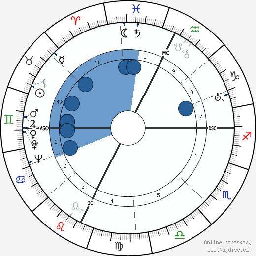 Frederic Prokosch wikipedie, horoscope, astrology, instagram