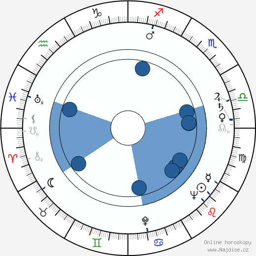 Frédéric Rossif wikipedie, horoscope, astrology, instagram
