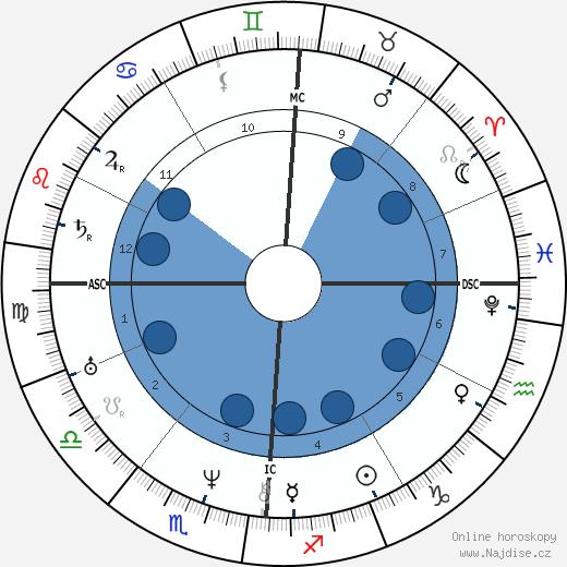 Frédéric Soulié wikipedie, horoscope, astrology, instagram
