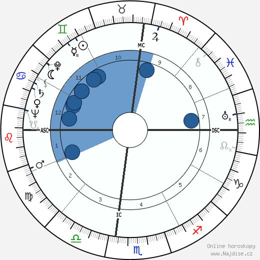 Frederic Warriner wikipedie, horoscope, astrology, instagram