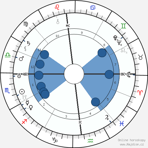 Frederick Banting wikipedie, horoscope, astrology, instagram