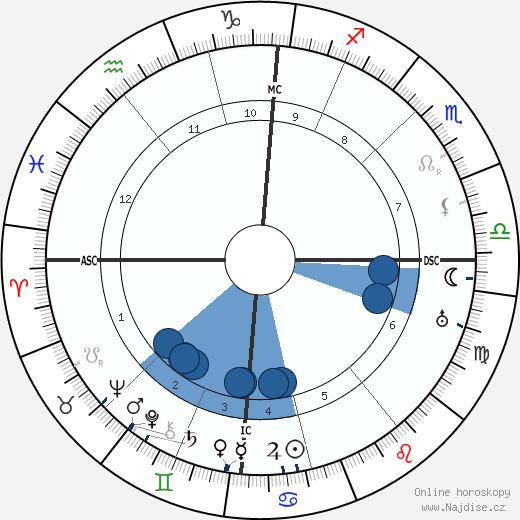 Frederick Flick wikipedie, horoscope, astrology, instagram
