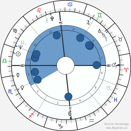 Frederick West wikipedie, horoscope, astrology, instagram