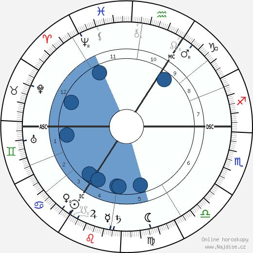Frederick William Rolfe wikipedie, horoscope, astrology, instagram