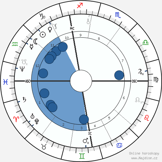 Frederick York Powell wikipedie, horoscope, astrology, instagram